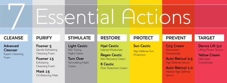 7-Essential-Actions