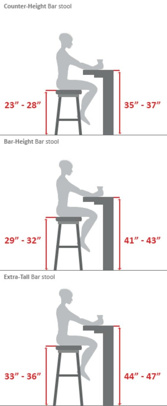 Should you have a bar stool or counter stool in your home life bar stoolg ccuart Image collections